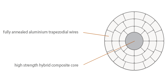 Section of the Lamifil ACCC Conductor