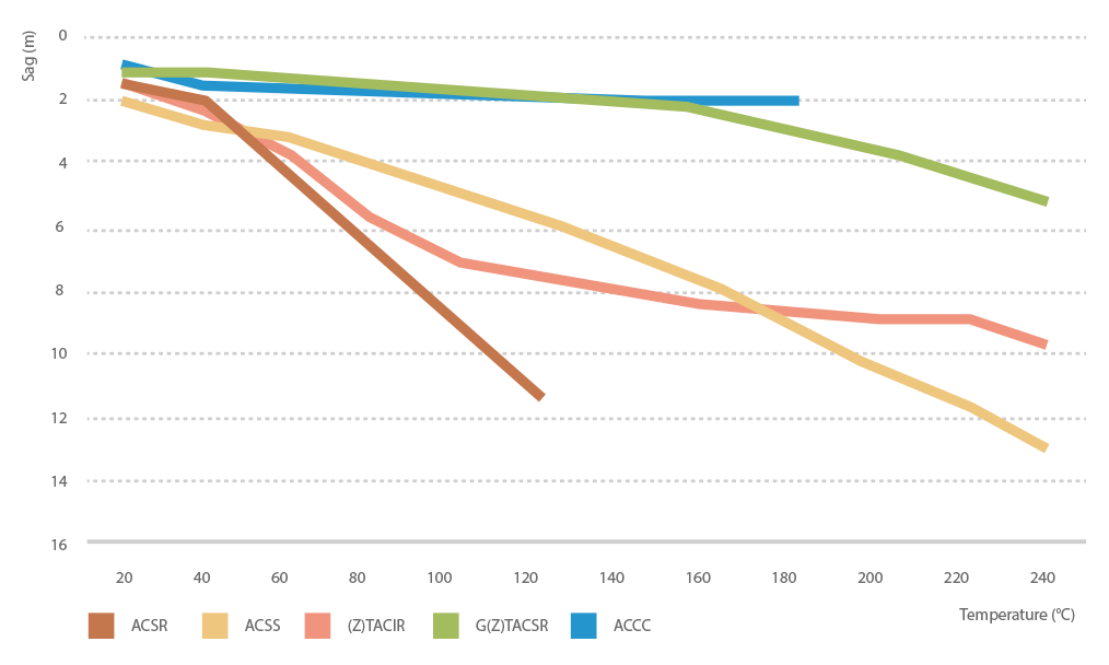 overhead-conductors-GTACSR-capacity-chart