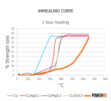 PowerFil annealing curve