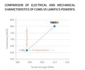 PowerFil comparison